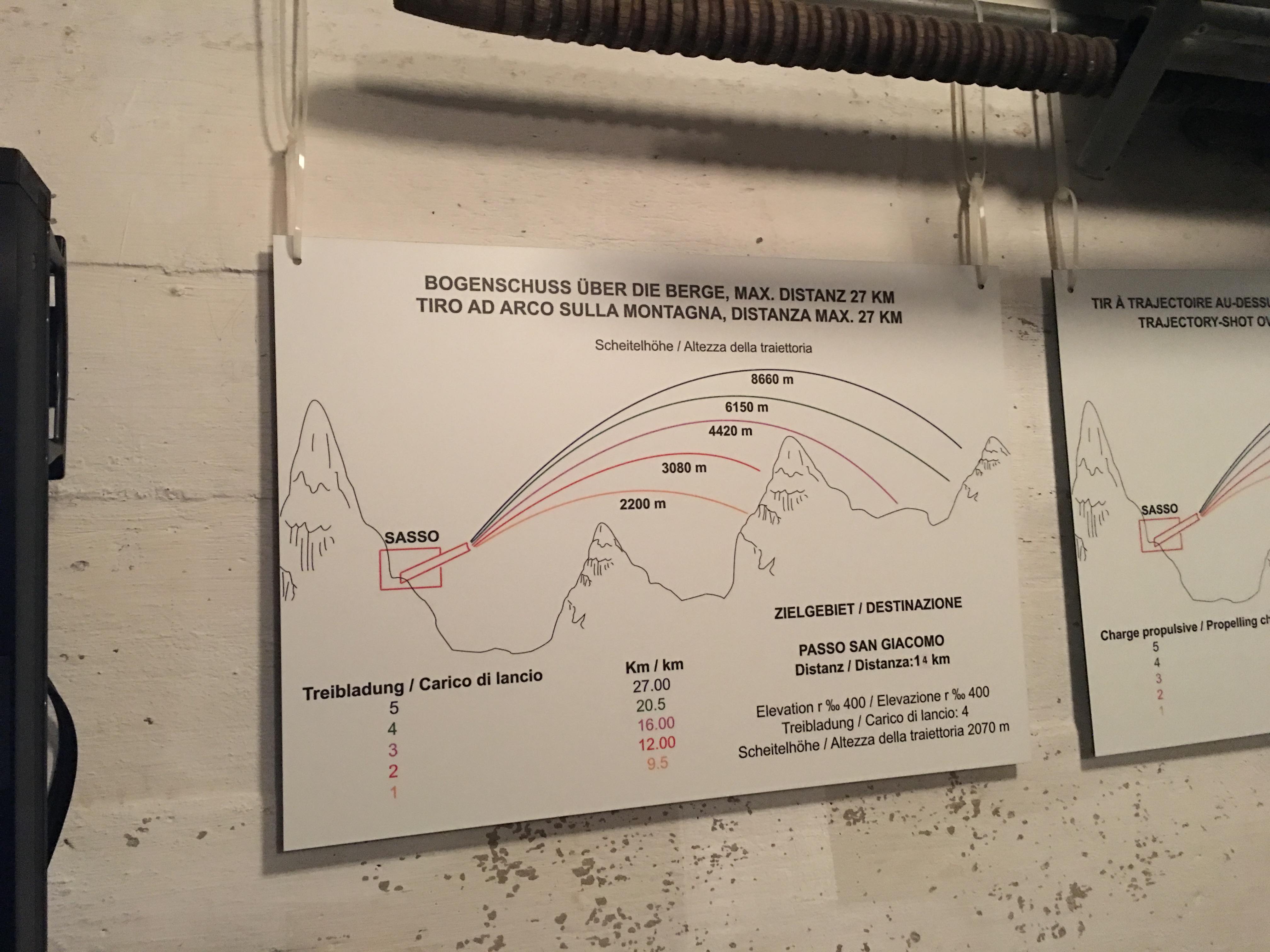 Die Berechnung der Distanz war anspruchsvoll. Verschiedenen Treibladungen und Geschützwinkel waren die Hauptparameter - aber auch die Wetterbedingungen spielten eine Rolle.